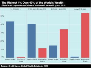 Extreme wealth 1